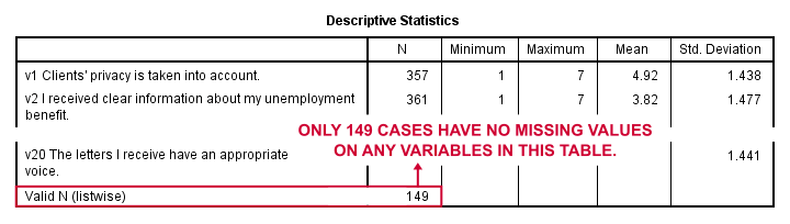 SPSS Factor Analysis - Inspect Missing Values