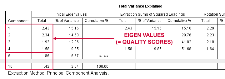 SPSS Factor Analysis Output - Eigenvalues and Total Variance Explained