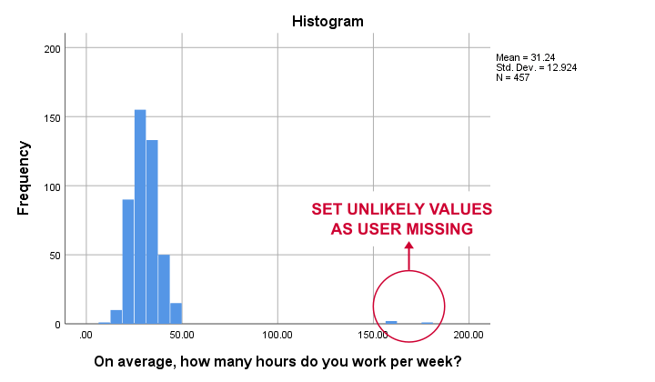 SPSS Histogram With Outliers