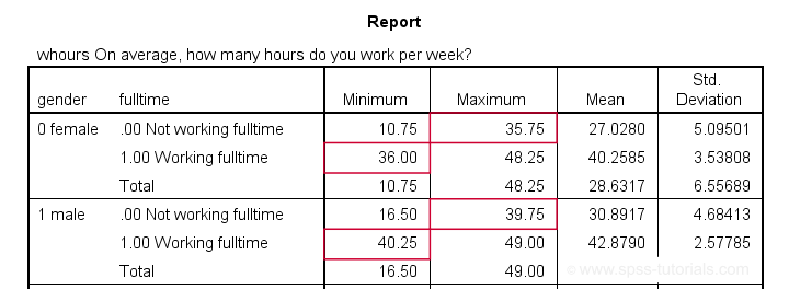 SPSS If Check Result By Means Table