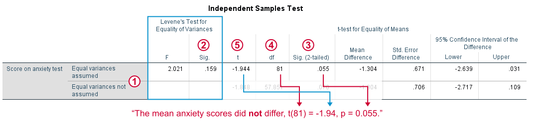 SPSS Independent Samples T Test 1 Output