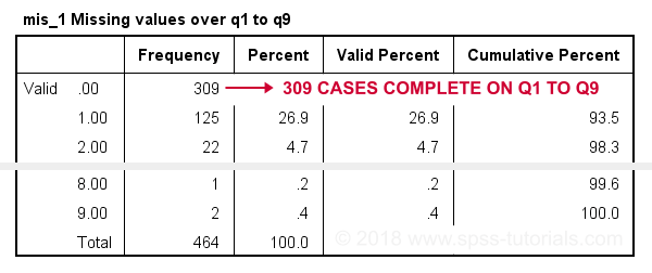 SPSS Inspect Missing Values Per Case