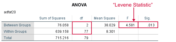 SPSS Output for Manual Levene's Test