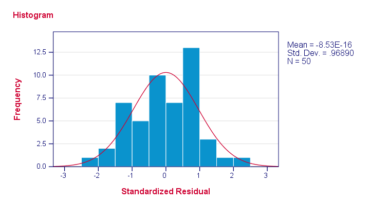 SPSS Multiple Regression Histogram Residuals