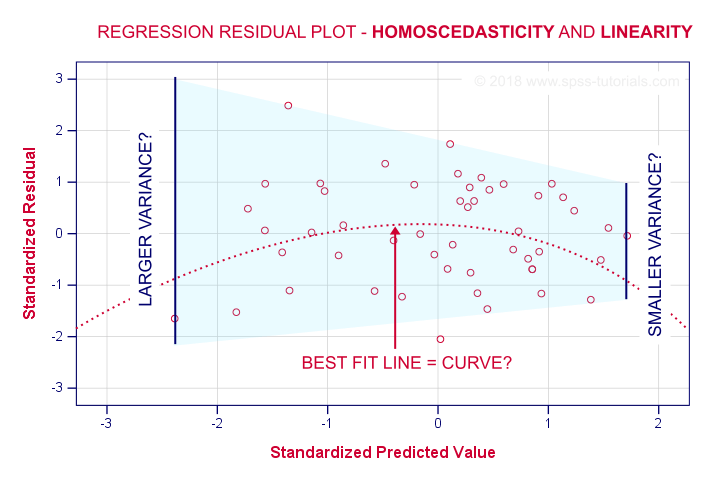 SPSS Multiple Regression Homoscedasticity Linearity