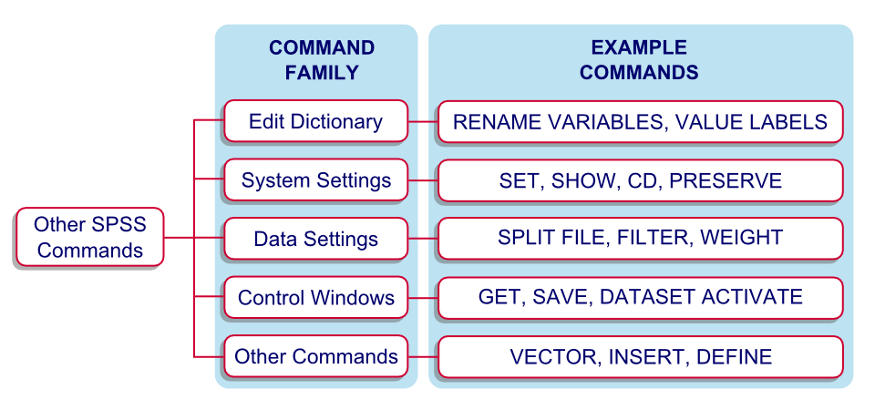 SPSS Command Types