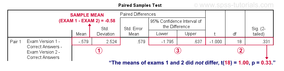 SPSS Paired Samples T-Test Output