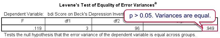 SPSS Output for Levene's Test for Equality of Variances or Homogeneity