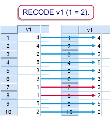 SPSS Recode Example 1