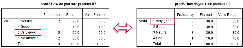 SPSS Recode With Value Labels Tool - Inconsistent Coding Schemes