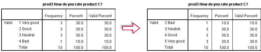 SPSS Recode With Value Labels Tool - Result