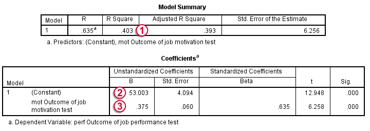 SPSS Regression Line - Confirm Results