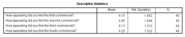SPSS Repeated measures ANOVA Output