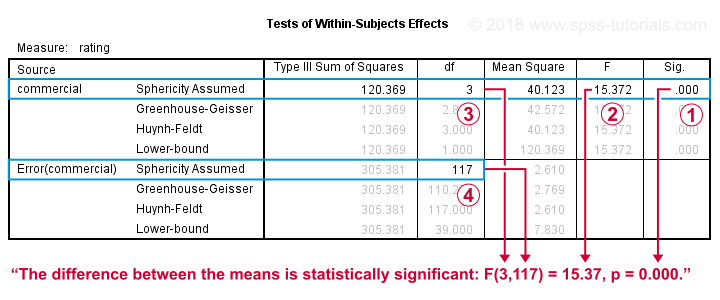 Repeated measures ANOVA - Within Subjects Tests