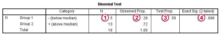 SPSS Sign Test for One Median - Results Binomial Tests