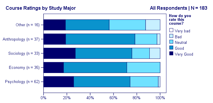 SPSS Stacked Bar Chart - Example with Template Applied