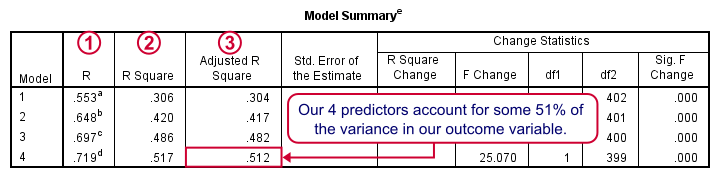 SPSS Stepwise Regression Model Summary Table