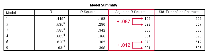 SPSS Stepwise Regression - Model Summary R Squared Adjusted