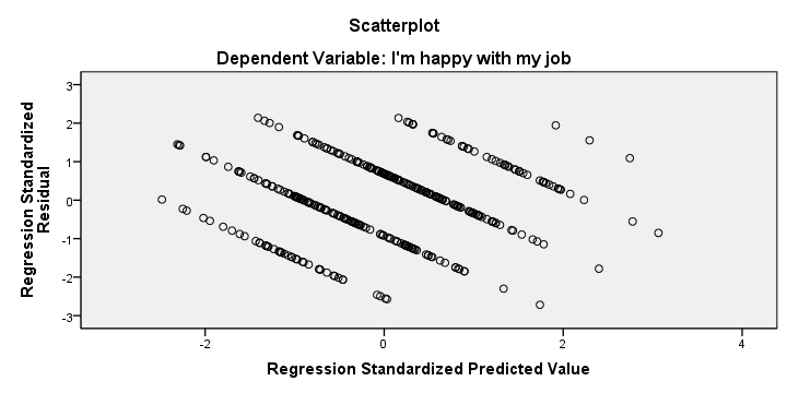 SPSS Stepwise Regression Residual Scatterplot