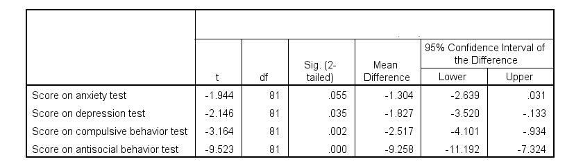 SPSS T Test Output Table