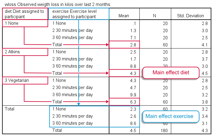 Two Way ANOVA Basics - Means Table Output
