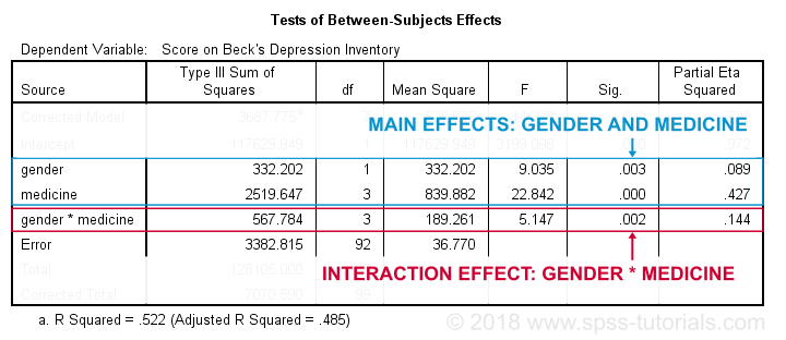 SPSS Two Way ANOVA Interaction Between Subjects Effects 1