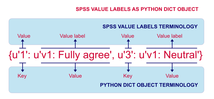 SPSS Value Labels As Python Dict