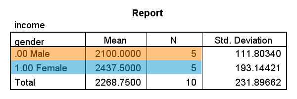 SPSS Weighted Means
