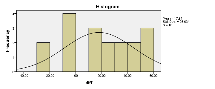 SPSS Wilcoxon Signed-Ranks Test - Difference Scores Histogram