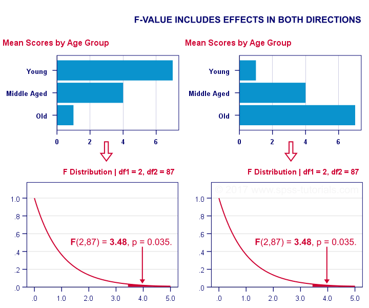 1 Tailed Statistical Significance in ANOVA F-Test