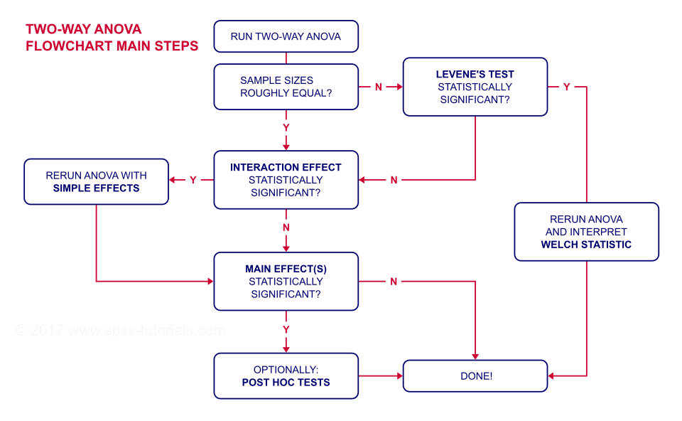 SPSS Two Way ANOVA Interaction Significant Flowchart
