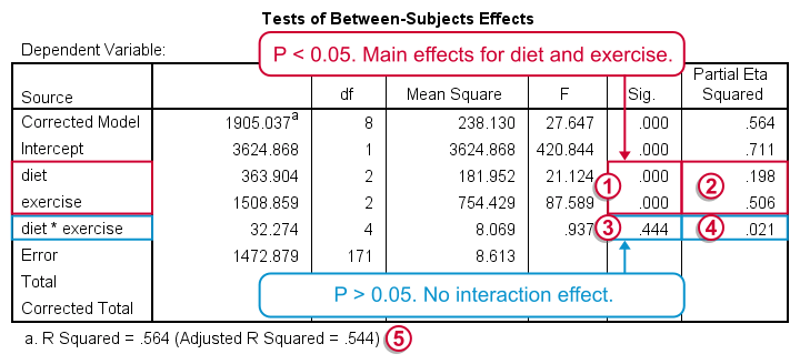Two Way ANOVA Basics - Main and Interaction Effects